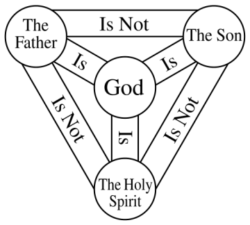 The Trinity is the belief that God is one God in three persons: God the Father, God the Son (Jesus), and God the Holy Spirit | Author: AnonMoos | Wikimedia Commons