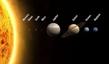 Planets of the Solar System (Sizes to scale; distances and illumination not to scale) | Source: Planets2008.jpg | Author: WP | Wikimedia Commons