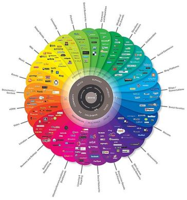 **Image: Diagram depicting the many different types of social media | Description: The Conversation Prism 2.0 | Author: Brian Solis and JESS3 : Source: http://www.theconversationprism.com/ | Wikimdia Commons