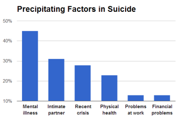 ***The precipitating circumstances for suicide from 16 American states in 2008 | Author: James Heilman, MD | Wikimedia Commons