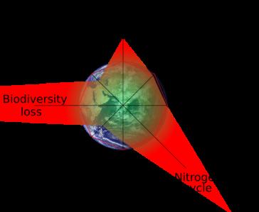 640px-Planetary_boundaries.svg