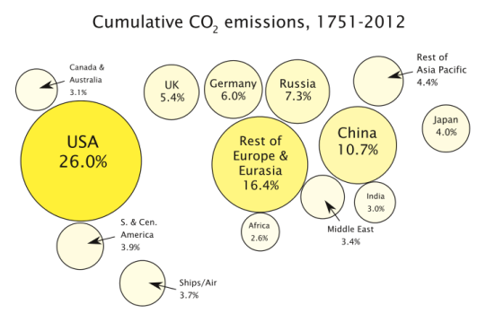 ***Percentage share of global cumulative energy-related CO2 emissions between 1751 and 2012 across different regions.   Author: Enescot   Wikimedia Commons