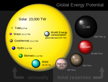 **Global energy potential. Comparison of renewable and conventional planetary energy reserves and sources. While renewables display their power potential in terawatts (TW) with the corresponding annual amount of energy, conventional sources display their total recoverable energy reserves in terawatt-years (TW-yr). | Author: Rfassbind | Wikimedia Commons