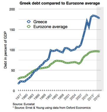 **Greece's debt percentage since 1977, compared to the average of the Eurozone | Author: Spitzl | Wikimedia Commons.