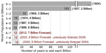 **********The years taken for every billion people to be added to the world's population, and the years that population was reached. (with future estimates). | Updated from original version with improved annotation and all data (years) revised in light of currently known information published on World Population Milestones | Fully revised by BS based on original by User:El_T