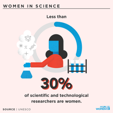 Women-Science-researchers