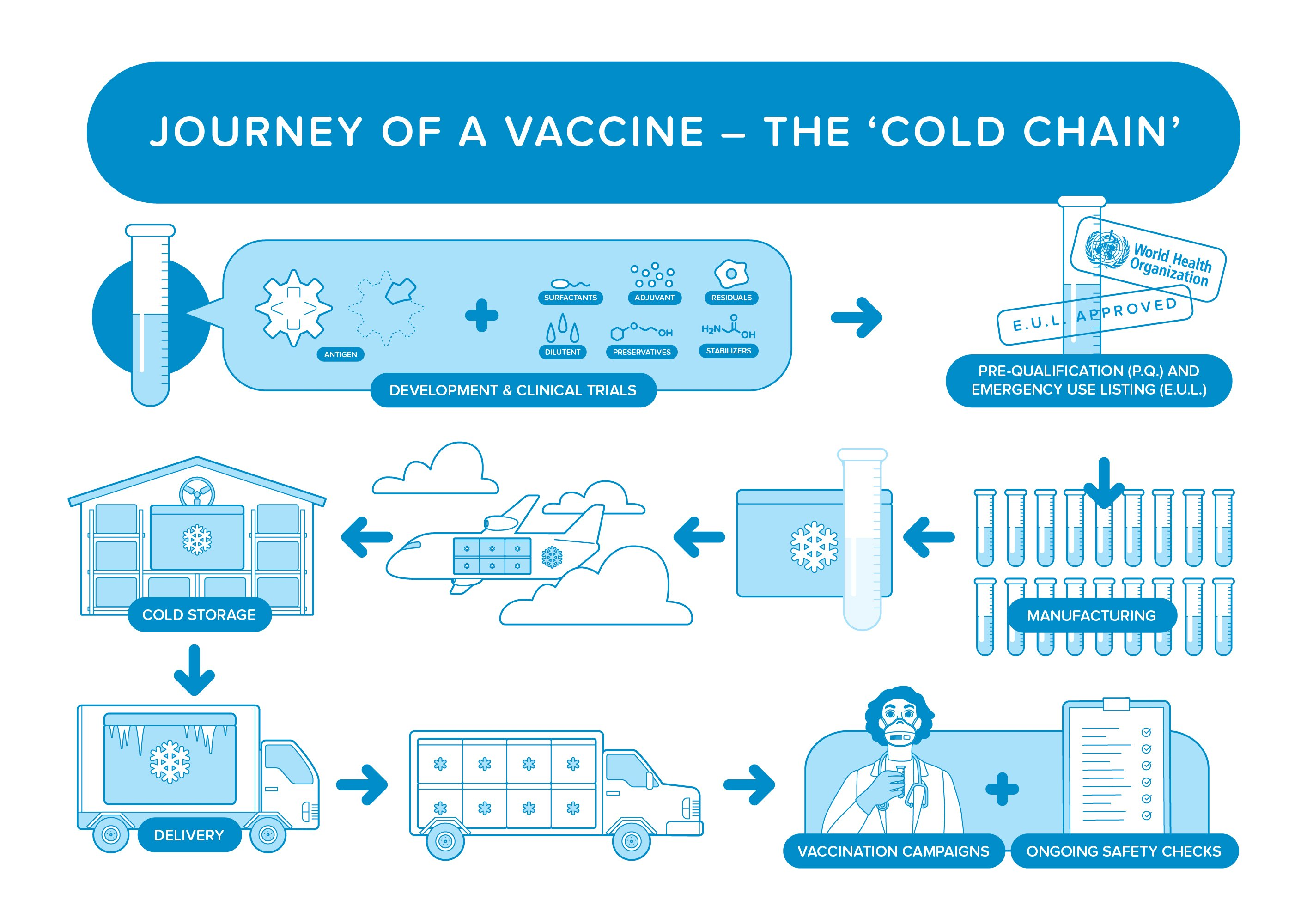 Topic-Three_The-Journey-of-a-Vaccine_Cold-Chain_Landscape